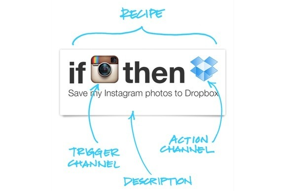 ifttt-header-100045757-large